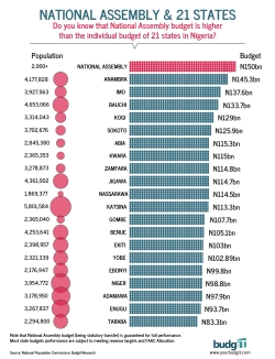 An Infographic on how the National Assembly Budget compares to State Budgets