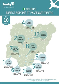 Nigeria's Busiest Airports by  Passenger Traffic