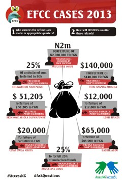 2013 EFCC Forfeitures